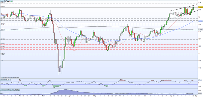 British Pound (GBP) Latest: GBP/USD Touches a Fresh 8-Month High as the Dollar Sell-Off Resumes