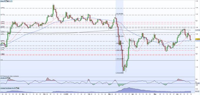 British Pound (GBP) Latest: GBP/USD Treading on Support, UK Retail Sales Beat Lowly Expectations