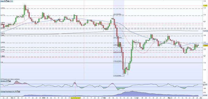 Chart showing GBP/USD price