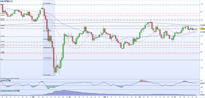 British Pound (GBP) Latest: Sterling on Hold Ahead of AstraZeneca COVID-19 Vaccine Report
