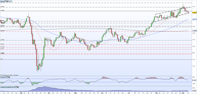 British Pound (GBP) Latest: Sterling Under Threat as No-Deal Brexit Risks Increase