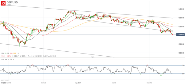 British Pound (GBP) Price Outlook: GBP/USD Searches for Support After Fall