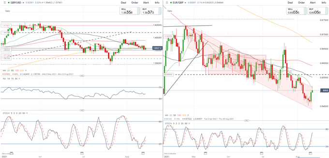 British Pound (GBP) Weekly Forecast: Will CPI and PPI Continue to Diverge?