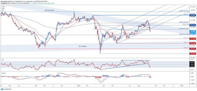 British Pound Outlook: GBP/USD, GBP/JPY and EUR/GBP Levels to Watch