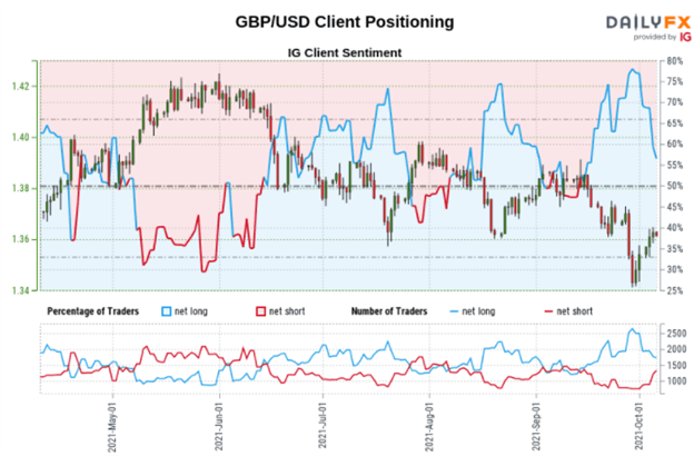 British Pound Outlook: GBP/USD, GBP/JPY May Rise as Retail Traders Gradually Sell