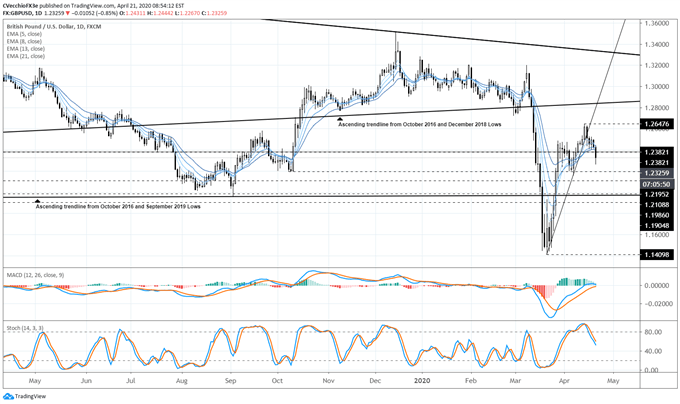 British Pound Pressured as Coronavirus Stokes Brexit Fears - Levels for GBP/USD, GBP/JPY, & EUR/GBP