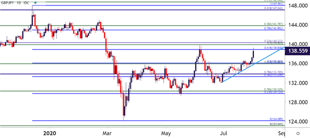 GBP/JPY Daily price Chart
