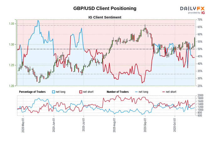 British Pound Price Outlook: GBP/USD, GBP/JPY, EUR/GBP Key Levels