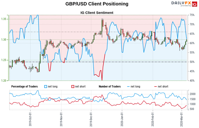 British Pound vs US Dollar exchange rate, retail trader sentiment