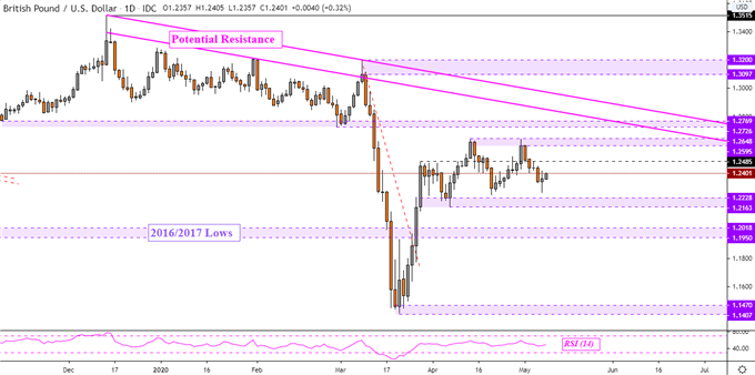 British Pound Technical Outlook: GBP/USD, GBP/CAD, GBP/NZD, GBP/CHF