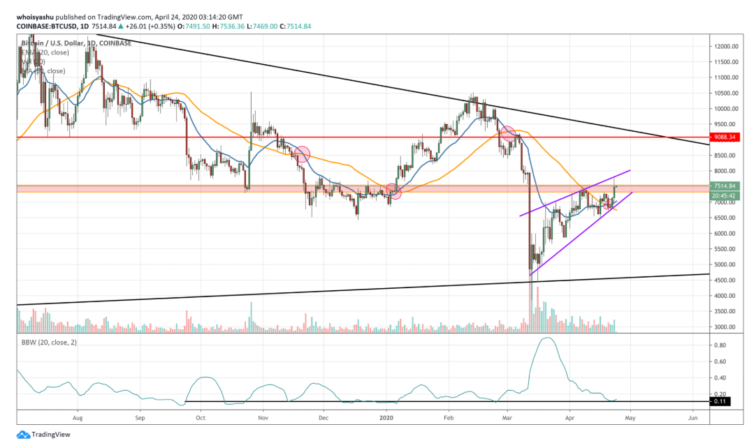 BTC Forms Super Predictive Golden Cross as Price Hits $7.5K