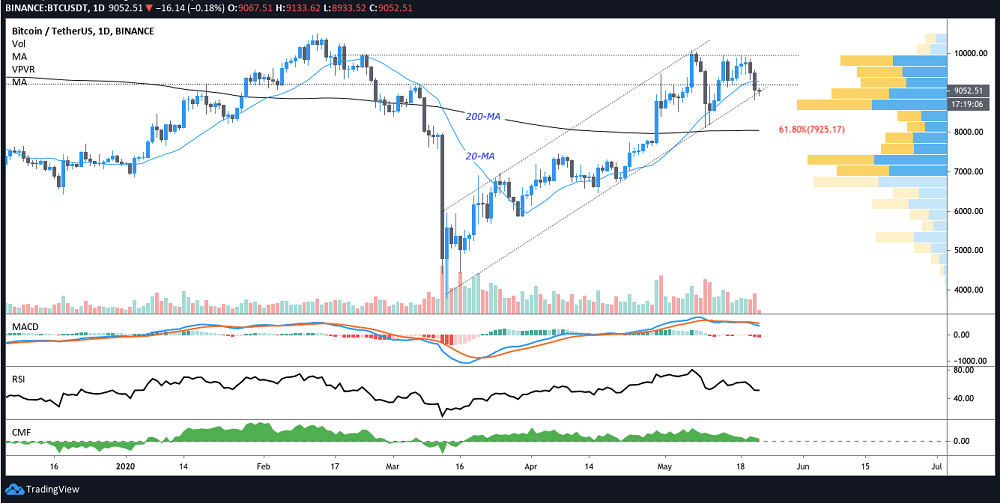 BTC Traders Eye $6-7Ks After 4 Failed Attempts to Break $10K