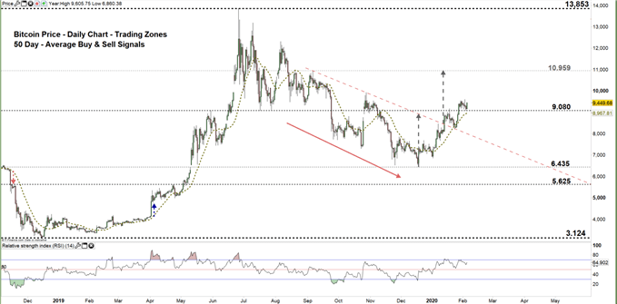 Bitcoin daily chart price 05-02-20 Zoomed out