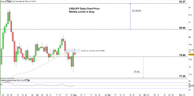 CADJPY daily price chart 03-08-20 zoomed in