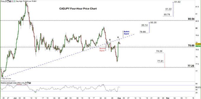 CADJPY four hour price chart 03-08-20