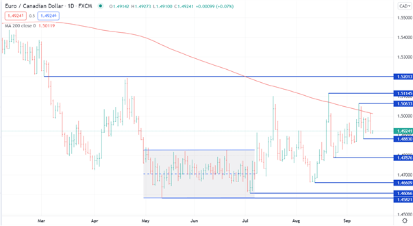 Canadian Dollar Analysis: Are Recent USD/CAD, EUR/CAD Lows in the Rearview Mirror?