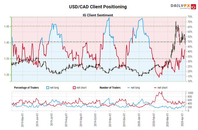 igcs, ig client sentiment index, igcs usd/cad, usd/cad rate chart, usd/cad rate forecast, usd/cad technical analysis
