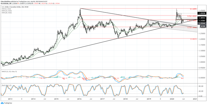 Canadian Dollar Forecast: Loonie Looks to Take Flight - Key Levels for CAD/JPY & USD/CAD