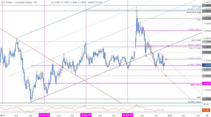 Canadian Dollar Price Chart - USD/CAD Weekly - US Dollar vs Canadian Dollar Trade Outlook- Loonie Technical Forecast