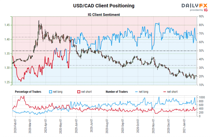 Canadian Dollar Forecast: On the Verge of a Bullish Breakout? Levels for CAD/JPY, USD/CAD