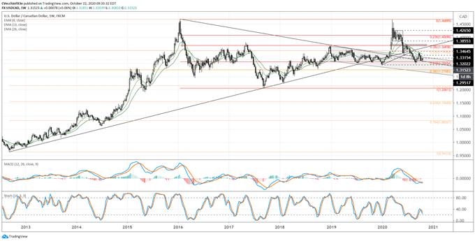 Canadian Dollar Forecast: Primed for More Gains? - Levels for CAD/JPY, USD/CAD