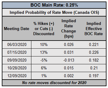 boc rate expectations, cad rate expectations, bank of canada rate cut odds, boc rate cut odds, boc rate hike odds, boc coronavirus