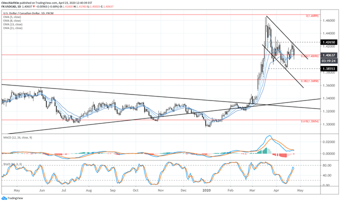 usd/cad rate, usd/cad technical analysis, usd/cad chart, usd/cad rate forecast, usd/cad rate chart