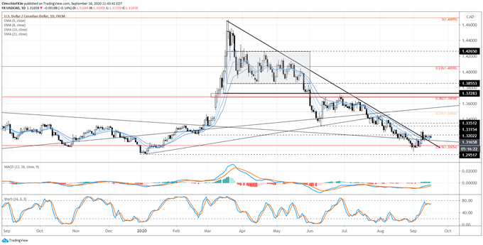 Canadian Dollar Forecast: Turns Coming in CAD/JPY & USD/CAD?