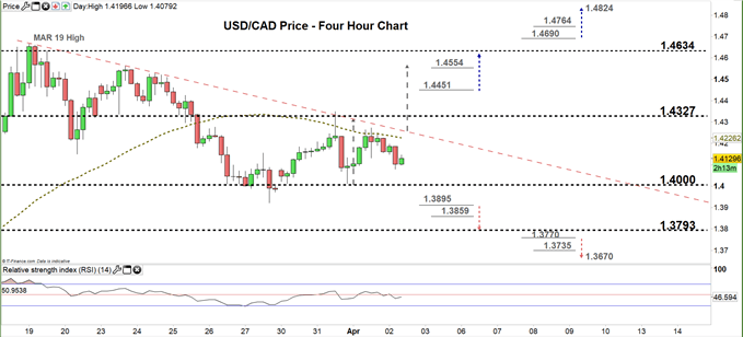 usdcad four hour price chart 02-04-20