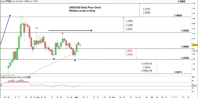 usdcad daily price chart 05-05-20 Zoomed in