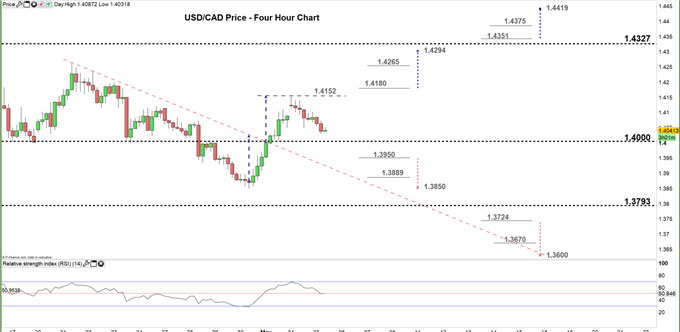 usdcad four hour price chart 05-05-20