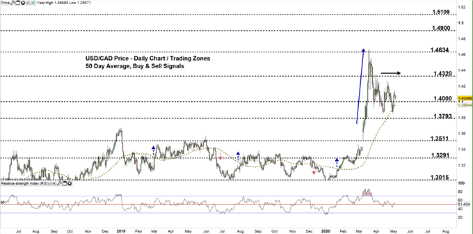 usdcad daily price chart 05-05-20 Zoomed out