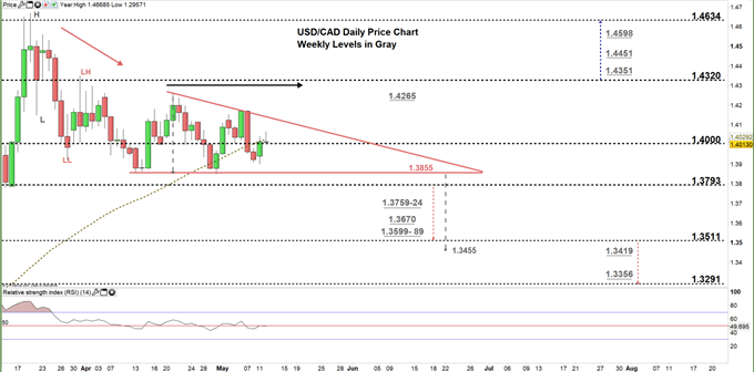 usdcad daily price chart 12-05-20 Zoomed in