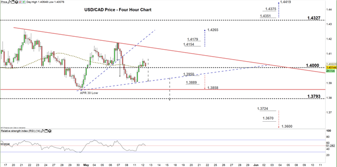 usdcad four hour price chart 12-05-20