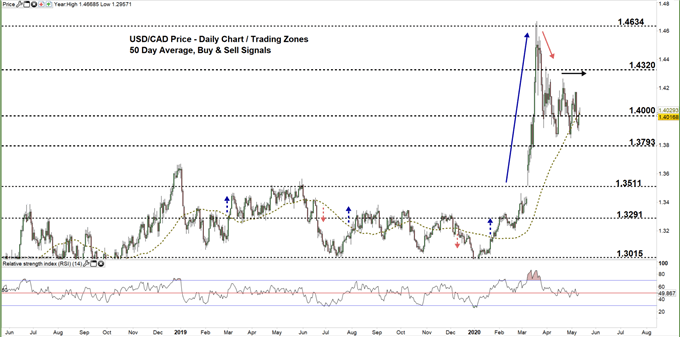 usdcad daily price chart 12-05-20 Zoomed out