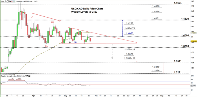 usdcad daily price chart 26-05-20 Zoomed in