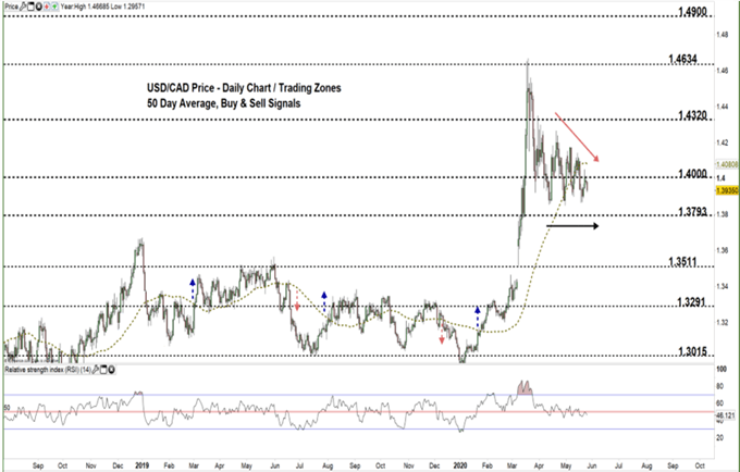 usdcad daily price chart 26-05-20 Zoomed out