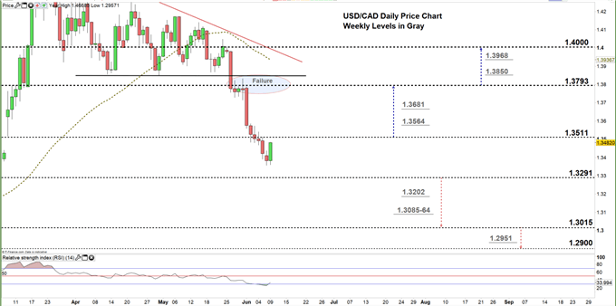 usdcad daily price chart 09-06-20 Zoomed in