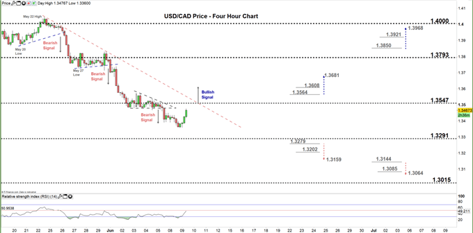 usdcad four hour price chart 09-06-20