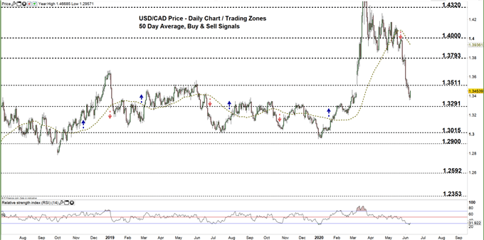 usdcad daily price chart 09-06-20 Zoomed out