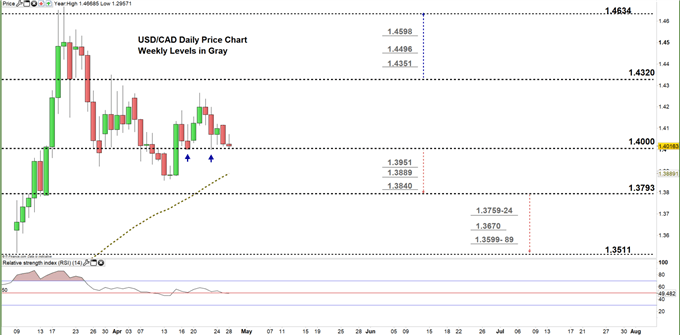 usdcad daily price chart 28-04-20 Zoomed in