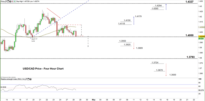usdcad four hour price chart 28-04-20
