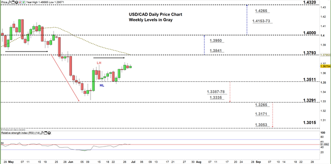 usdcad daily price chart 30-06-20 Zoomed in