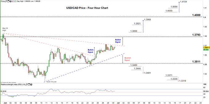 usdcad four hour price chart 30-06-20
