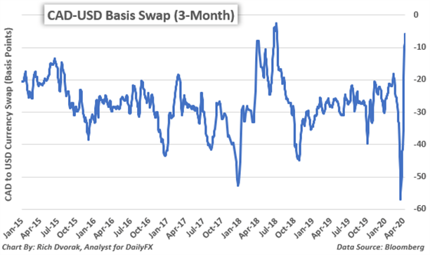 Canadian Dollar Forecast CAD to USD Price Chart Currency Basis Swap Bank of Canada