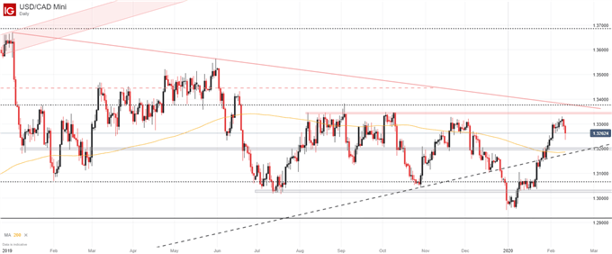 canadian dollar daily chart and forecast