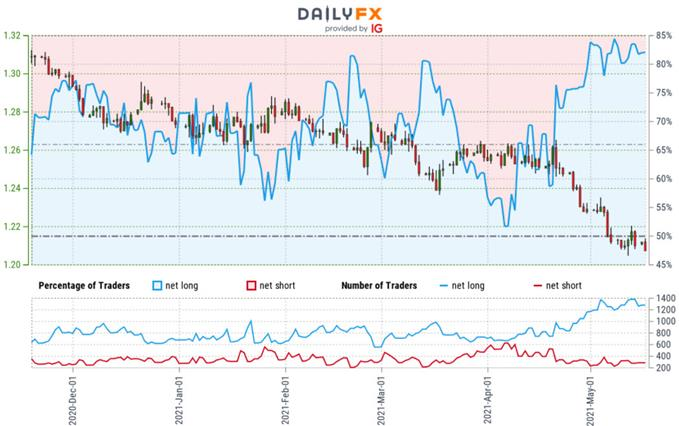 Canadian Dollar Trader Sentiment - USD/CAD Price Chart - Retail Positioning - Technical Forecast