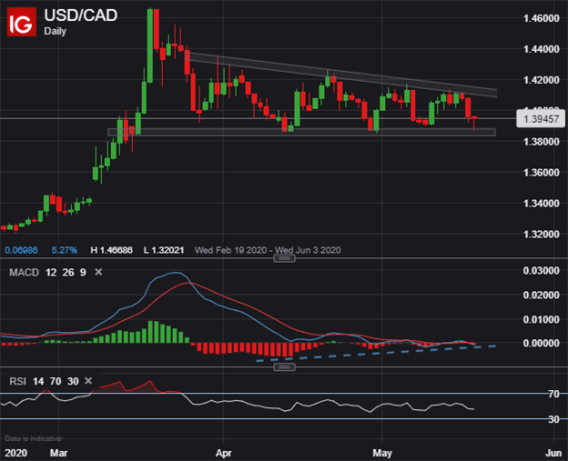 USDCAD Price Chart Outlook Canadian Dollar USD to CAD