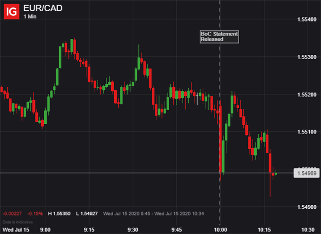 EURCAD Price Chart Canadian Dollar Reacts to BOC Decision July 2020