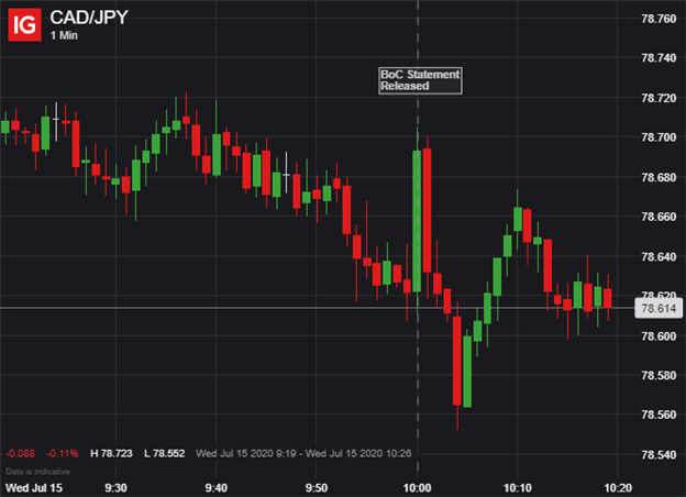 CADJPY Price Chart Canadian Dollar Reacts to BOC Decision July 2020